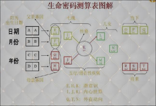 数字能量学算法,数字能量学公式算命