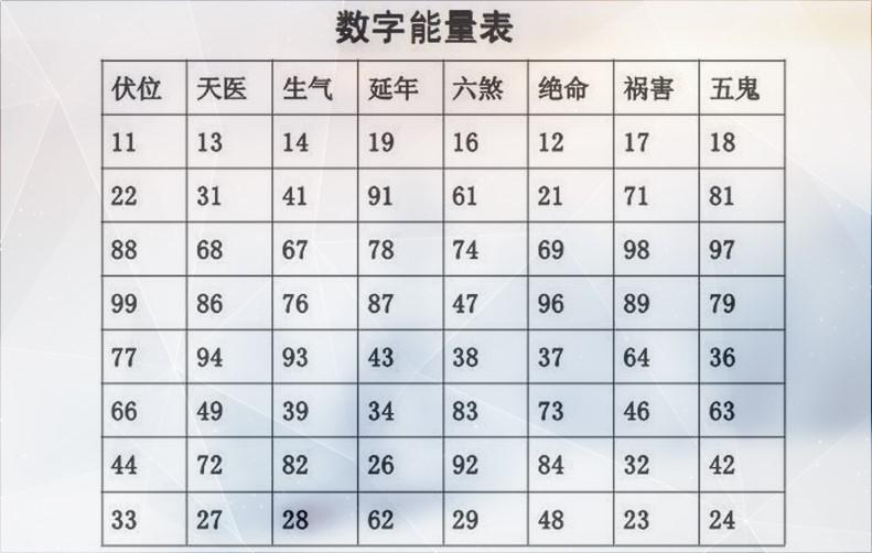 手机号数字能量学表,手机号码磁场能量组合表