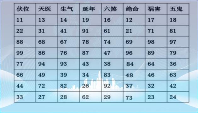易经数字能量学表,学数字能量学的好处