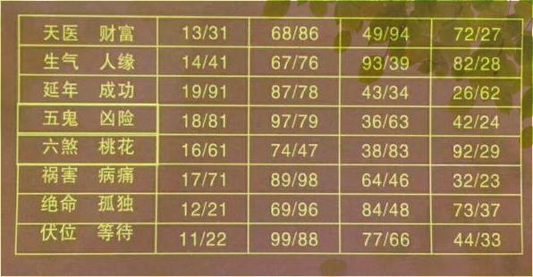 数字能量学图表,8种数字能量学图表