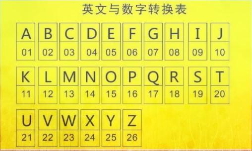 数字能量学字母代表的数字,数字能量学字母对照表